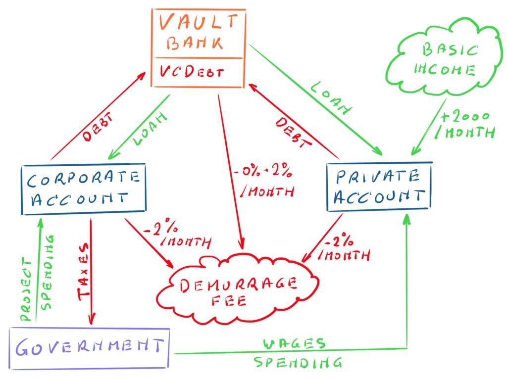 The Vault+